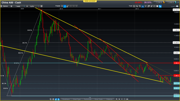 Weeklies for the China A50. Fibs and trends galore, with one stubborn triangle!