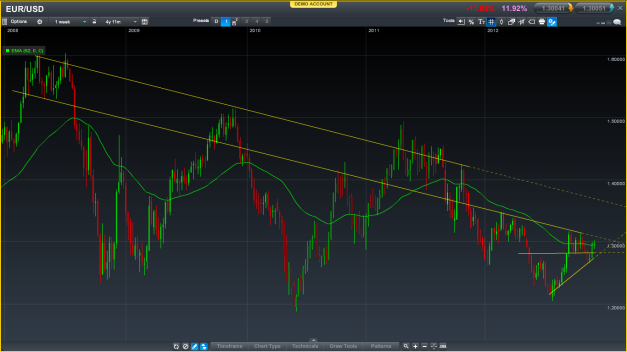 EUR/USD weekly candles