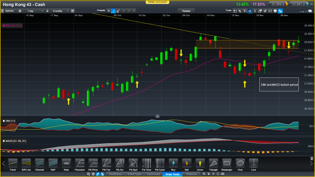 Candlestick action in the HSI showing strong breakouts.