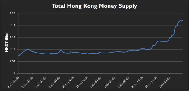 Money supply in Hong Kong 2012!
