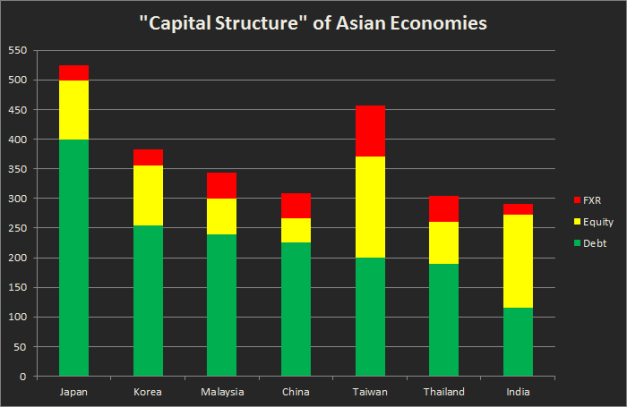 "Asia ""Capital Structure"""