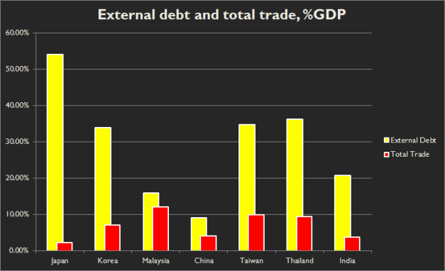 External debt and total foreign trade