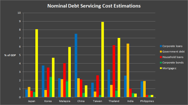 A super-simple estimation of how much it costs to not end up in default for holders of various debts across Asia.