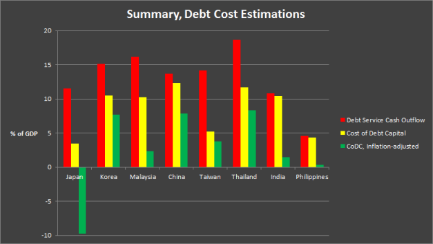 Debt servicing cost summary across Asia