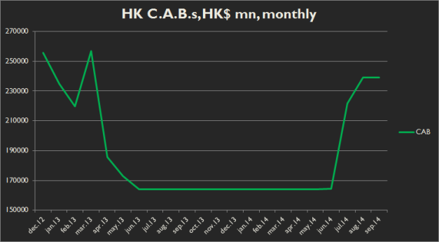 Closing aggregate balances in Hong Kong, as reported by the HKMA at the last monthly trading date.