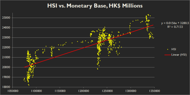 This looks pretty cool! We see a trend channel on static values of around 1.6 points increase in the HSI for every HK$ 100 million!