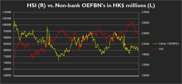 Liquidity held at non-monetary system banks a) is moving the opposite direction to the HSI performance, and b) has a lead of between 1 and 3 months!