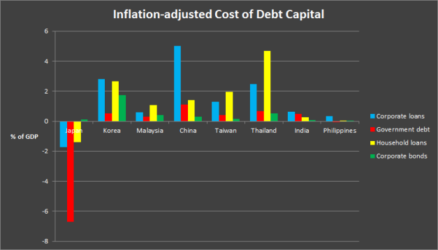 Inflation adjustments to cost of interest on debts across Asia