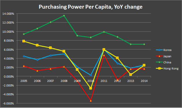 Year-on-year change in purchasing power per capita in select East Asian economies.
