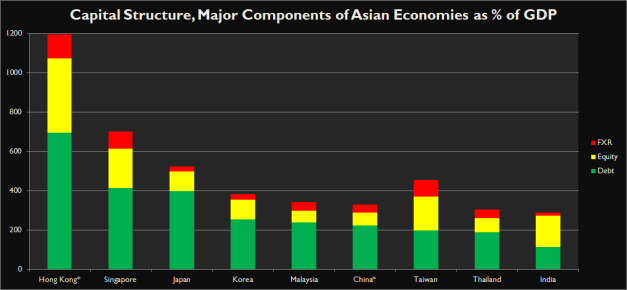 Capital structure in Asian economies