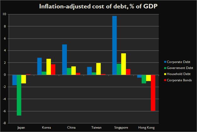 Inflation-adjusted East Asian debt burdens