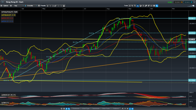 HSI futures-implied spot, daily candles.