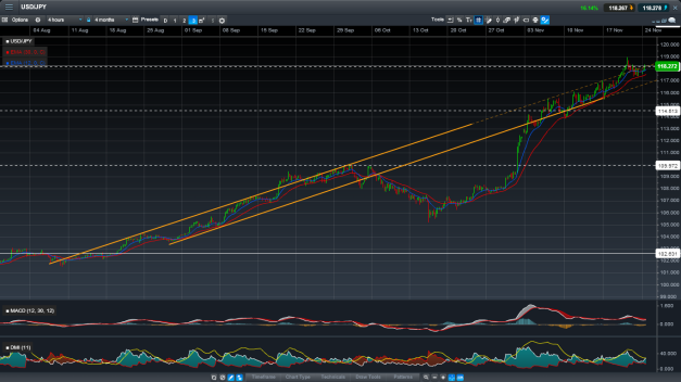 USD/JPY, 4-hour candles, 4 months.