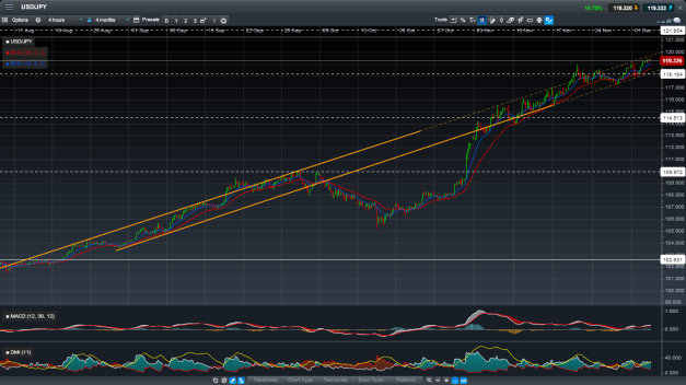 USD/JPY, same technicals and conditions as on the Nikkei 225 chart, with courtesy to CMC Markets again.